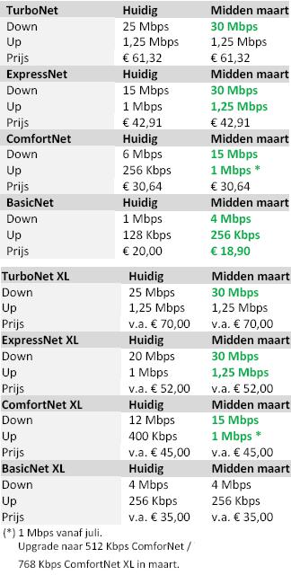 Telenet internettarieven