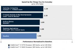 Vergelijking van de prestaties van de nieuwe Core i7 3770 tegenover de Core i7 2600 uit de vorige generatie op het gebied van burotica