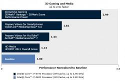 Vergelijking van de prestaties van de nieuwe Core i7 3770 tegenover de Core i7 2600 uit de vorige generatie op het gebied van spelletjes