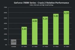 Vergelijking van de Geforce 740M met de HD Graphics