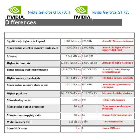 Vergelijkende tabel tussen een GeForce GT 720 en GTX 750 Ti
