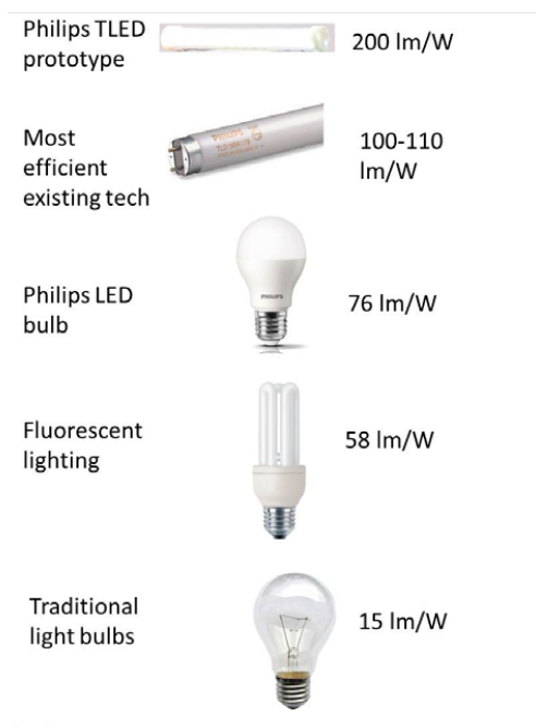 Philips TLED